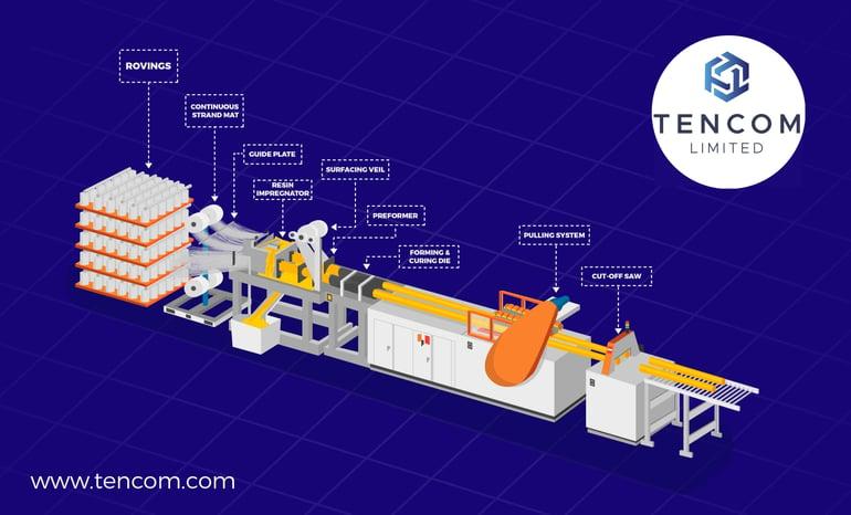tencom pultrusion process