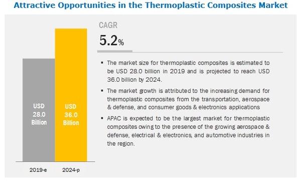 thermoplastic-composite-market