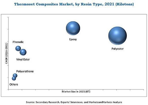thermoset-composite-market